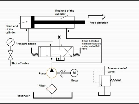 how regenerative hydraulic circuit works part 3 youtube rh youtube com Power Beyond Hydraulic Circuit Hydraulic Flow Control Valve Diagram