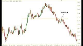 Technická analýza - Price Action pullbacky v tradingu - FXstreet.cz
