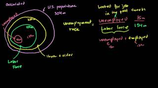 Khan Academy: How to Calculate the Unemployment Rate