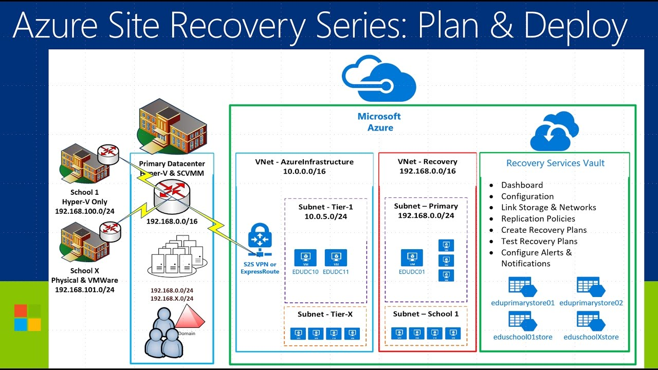 Azure Site Recovery Series Video 6 Build Recovery Plan Youtube