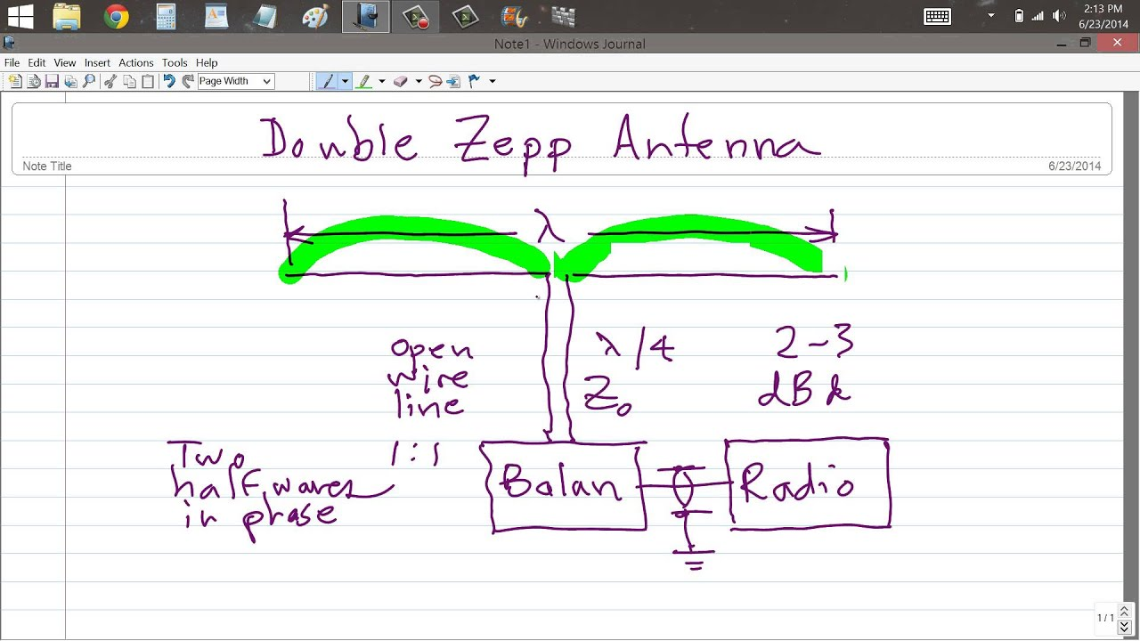 Double Zepp Antenna