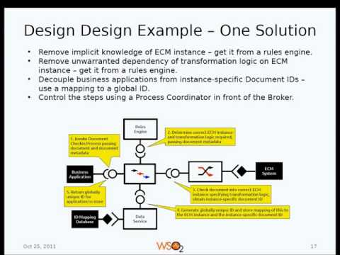 Webinar : Practical SOA for the Solution Architect