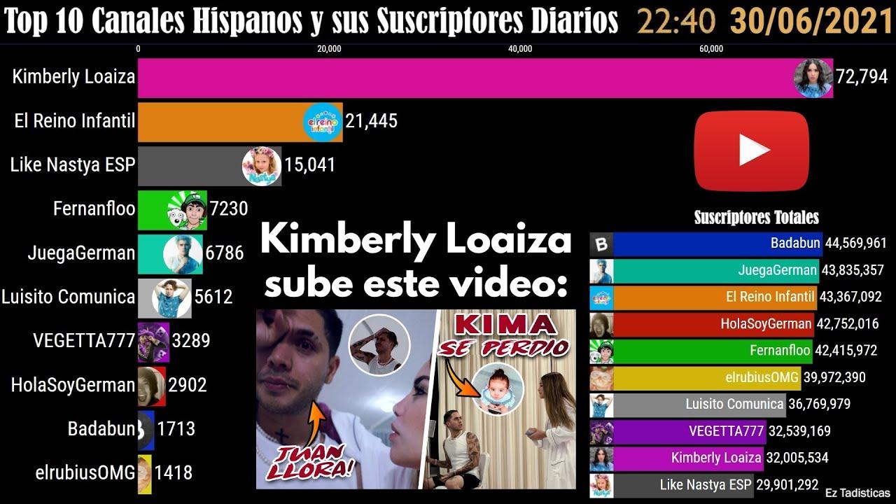 Top 10 Canales Hispanos y sus Suscriptores Diarios | Junio 2021