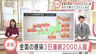 全国の感染3日連続2000人超 東京で新たに522人など(2020年11月20日) - YouTube