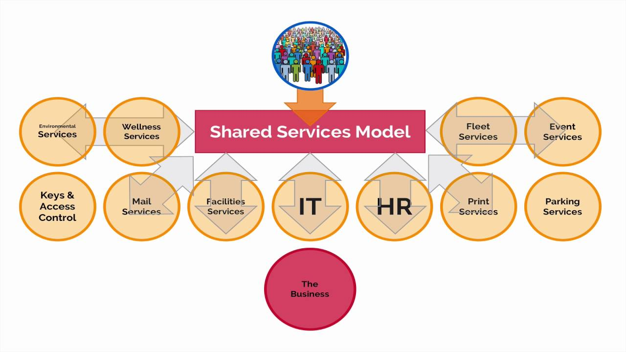 What Is The Shared Services Model