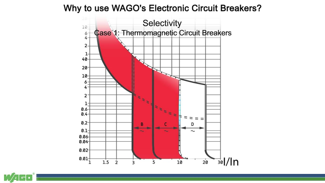 Epsitron Why To Use Wagos Electronic Circuit Breakers Youtube How Do Breaker Finders And Testers Work
