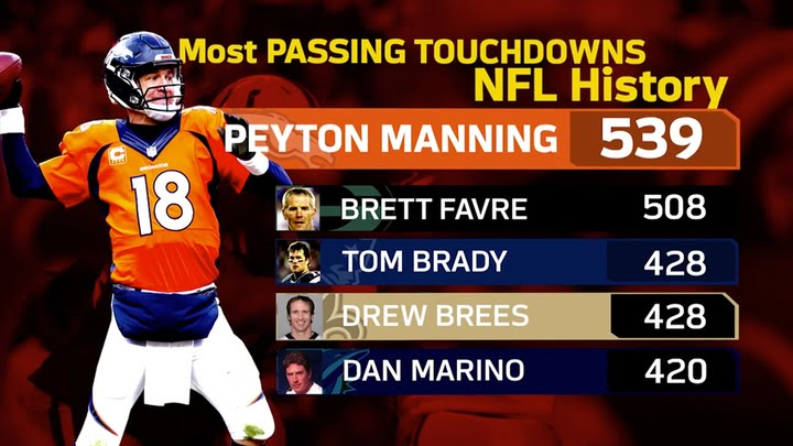 Infographic Ideas infographic nfl : Peyton Manning's Career By the Numbers | NFL Infographic - YouTube