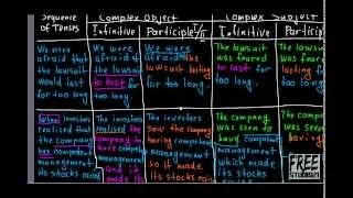 Перевод сложных предложений разными способами - 1