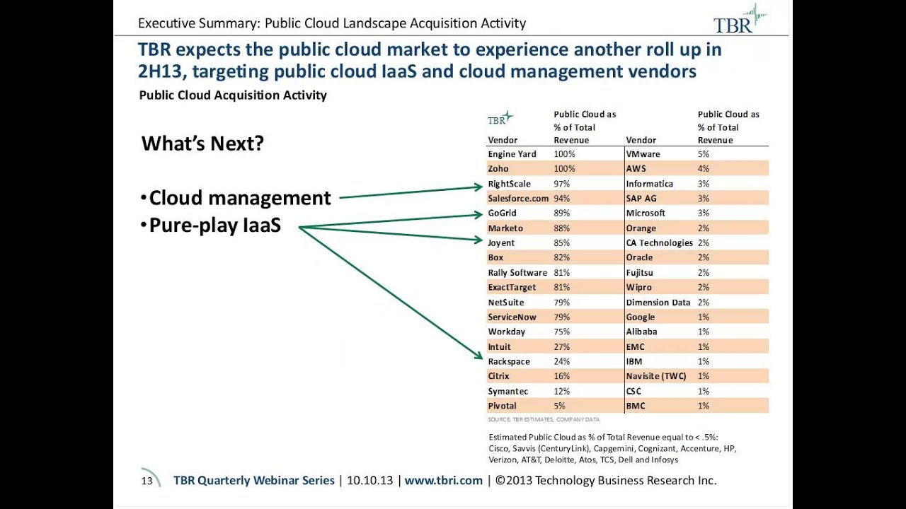 How Cloud Vendors Are Addressing Demand For Increased Access, Improved  Management And More