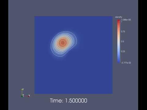 Multirate Convection Diffusion - Fenics