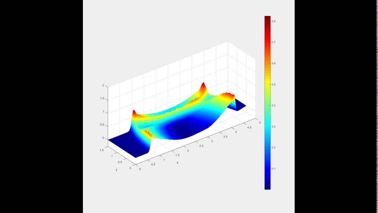 MATLAB code for shallow water equations - QuickerSim
