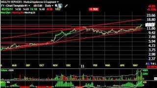 Kkd, Lng, Opxt, Rptp - Stock Charts - Harry Boxer, Thetechtrader.com