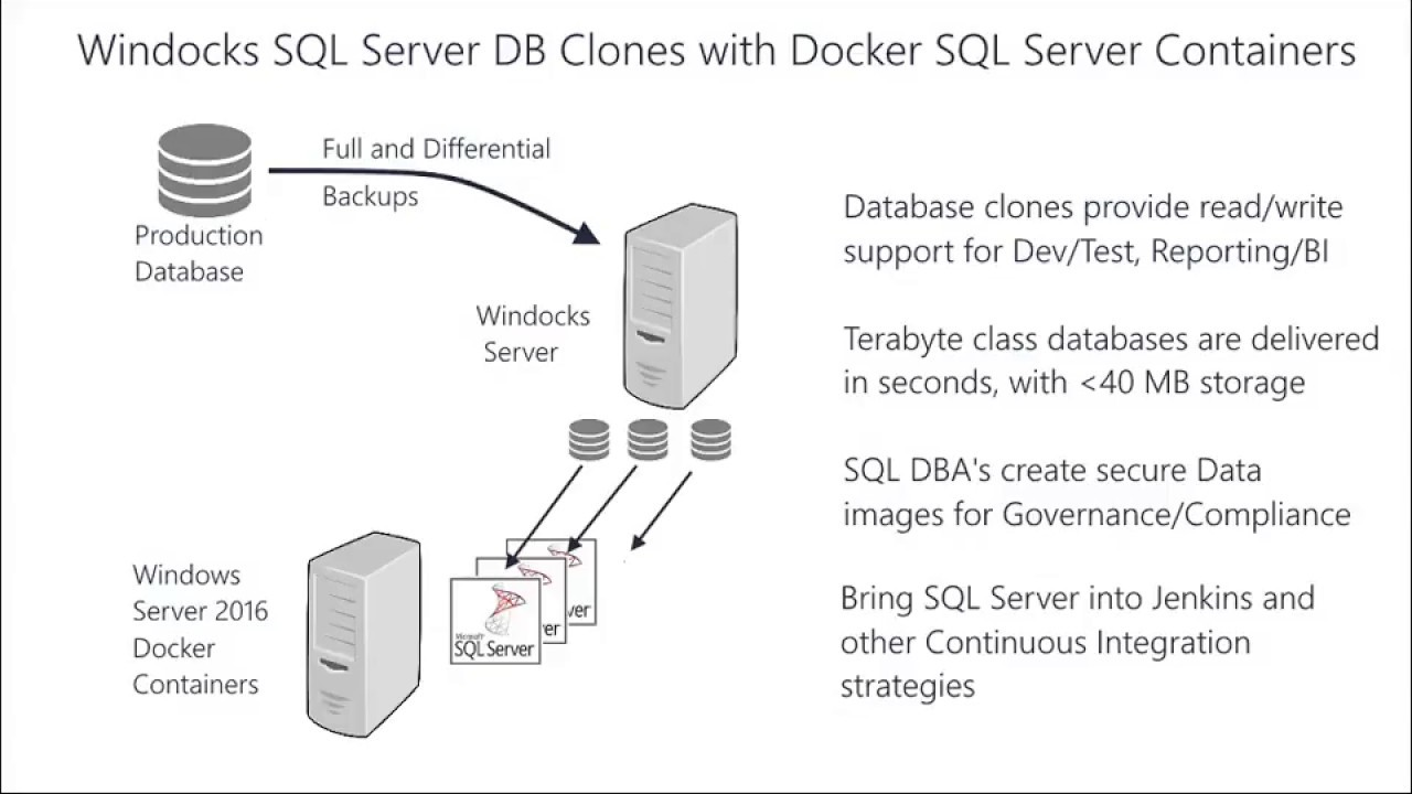 Docker SQL Server containers and SQL clones for all SQL versions