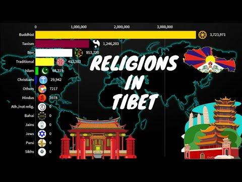 Religion in Tibet { China } 1900-2100