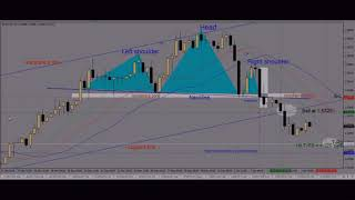 EUR/CAD sell hit T-P3 = + 120 pips Free Forex signal posted on 4  Januari 2019