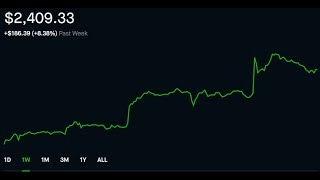 Robinhood Weekly Update 13   $2409.33 Portfolio    $14 Projected Monthly Passive Income