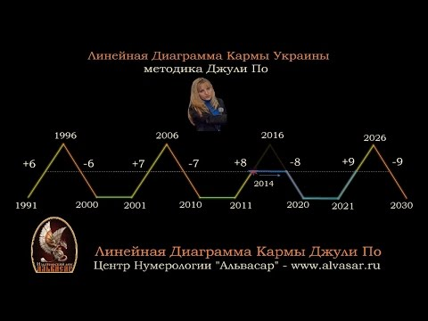 Прогноз Украины по Линейной Диаграмме Кармы Джули По