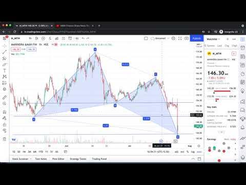 M&M Finance Share News Today | Mahindra & Mahindra Financial Share, M&M Finance Share Analysis Price