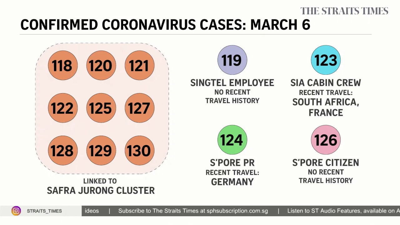 Coronavirus in Singapore: Nearly 2 in 5 patients out of 266 are ...