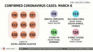 Coronavirus: 13 new cases in Singapore; nine linked to Safra Jurong cluster | THE BIG STORY