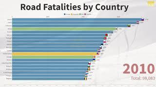 국가별 교통사고 사망 통계 (Road Fatalitie…