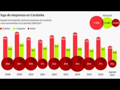El brutal golpe del separatismo a la economía de Cataluña agrieta a los golpistas y acorrala a Torra