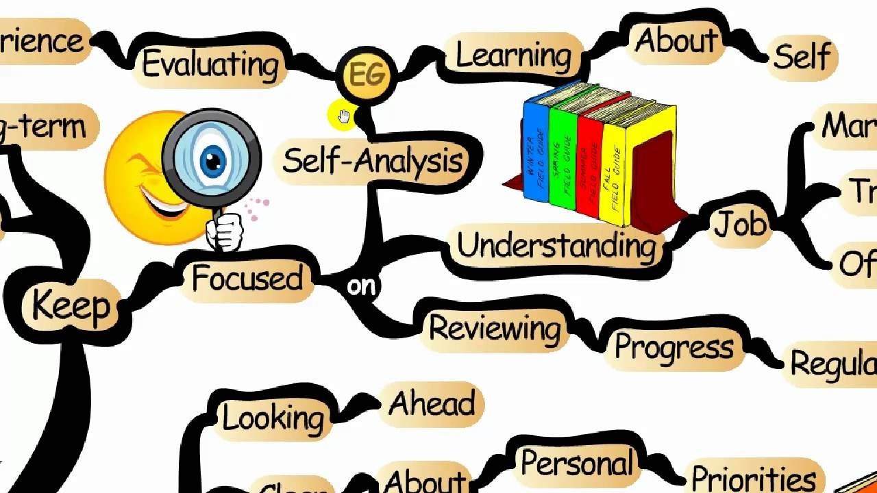 mind map mapping your career path iqmatrix com