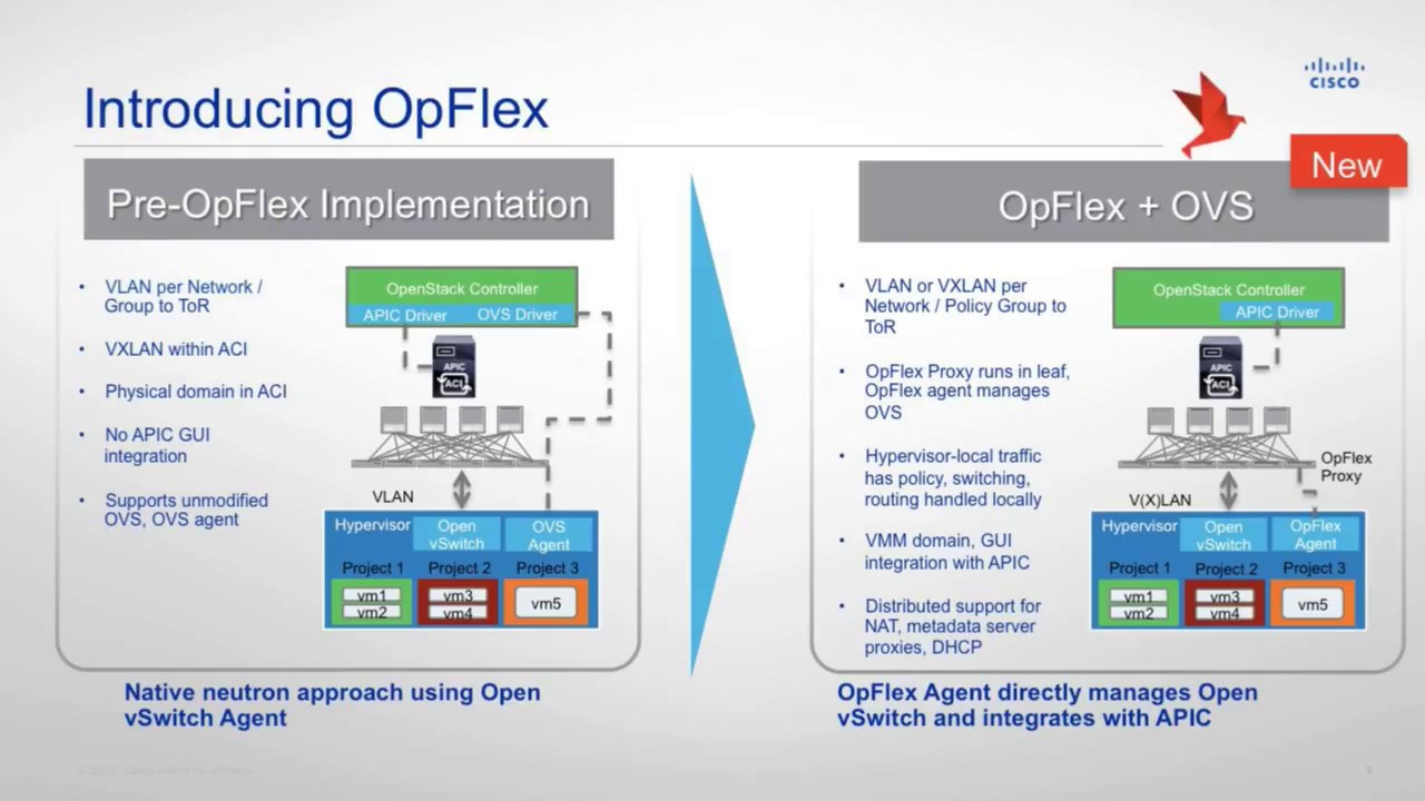 Cisco ACI and OpenStack - YouTube