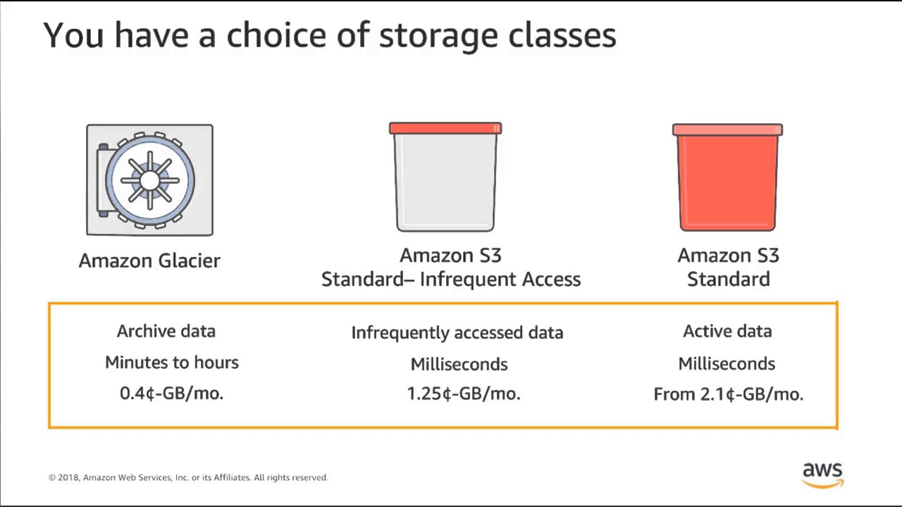 Transforming Data Lakes with Amazon S3 Select & Amazon Glacier Select - AWS  Online Tech Talks