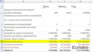 Бизнес план | Расчеты доходов и расходов интернет-магазина