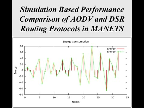 thesis aodv routing protocol Master's thesis electrical simulation-based comparative study of routing protocols for wireless ad-hoc network 341 aodv routing protocol.
