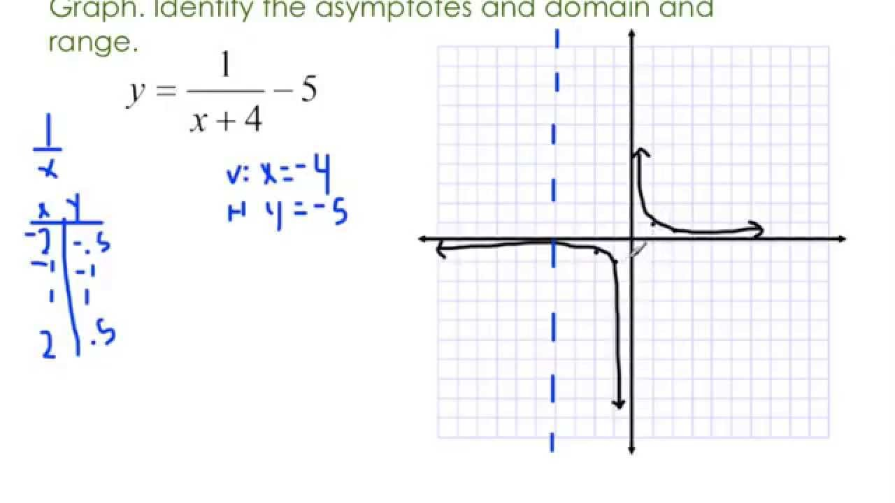 alg 2 section 8.2c graphing simple rational functions recorded
