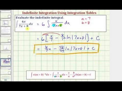 How do you evaluate the indefinite integral?