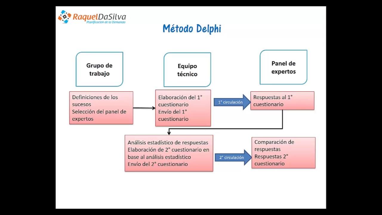Pronóstico de ventas de nuevos productos con el Método Delphi ...