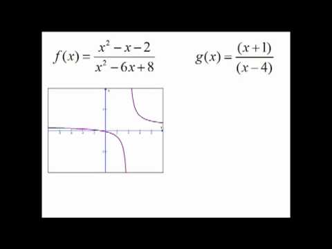 how to find holes in a function