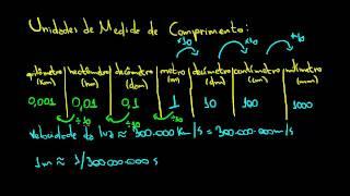 Unidades de Medida de Comprimento | Matemática Rio