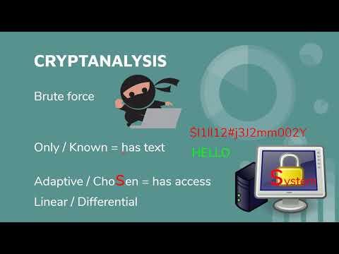 CISSP Domain 3: CRYPTANALYSIS