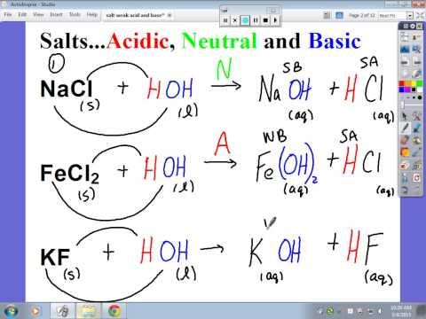 Determining If A Salt Is Acidic, Basic, Or Neutral