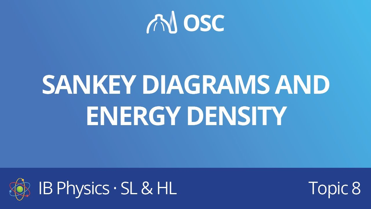 small resolution of sankey diagrams and energy density energy production ib physics sl hl revision course