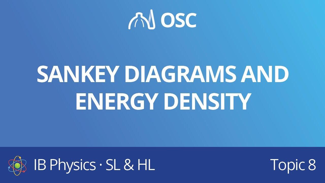 sankey diagrams and energy density energy production ib physics sl hl revision course  [ 1280 x 720 Pixel ]