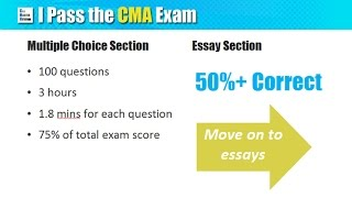 cma exam grading system how to score and pass