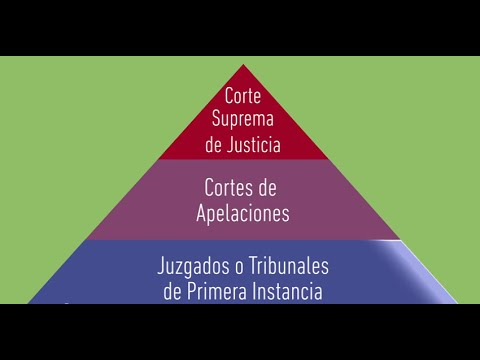 Conozca La Estructura Del Poder Judicial De Chile