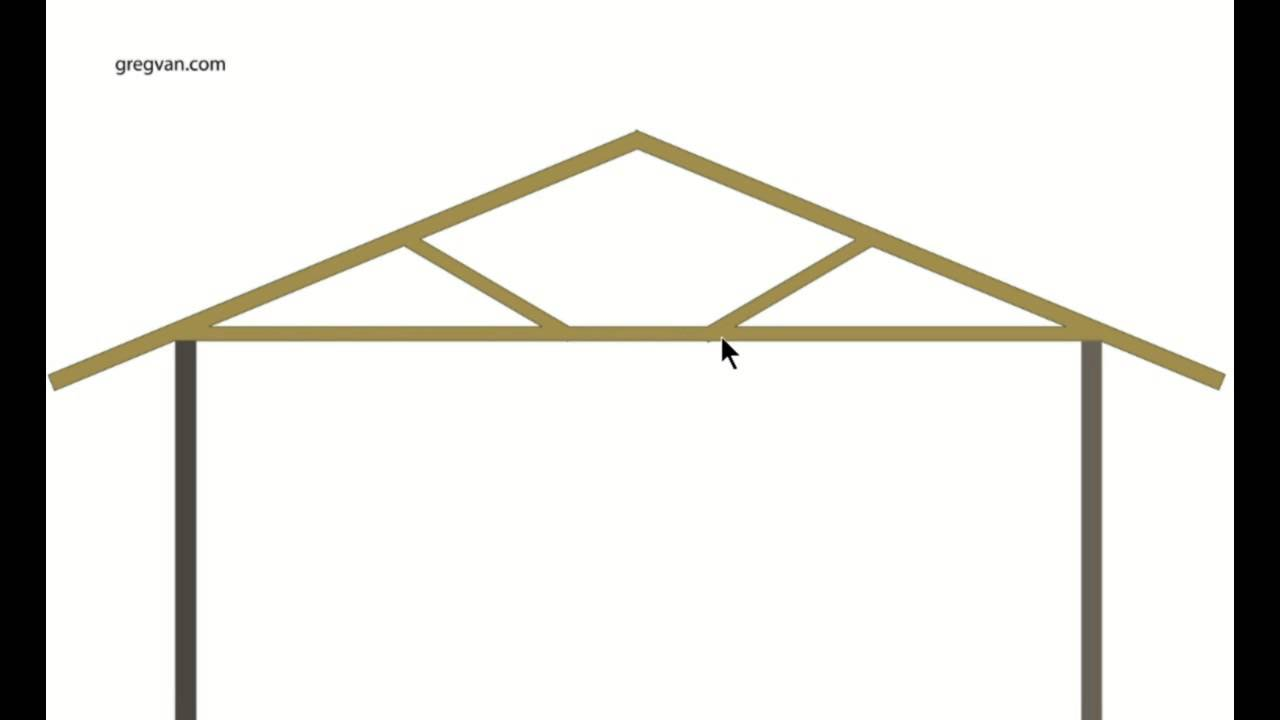 Home Building Tips roof truss basics - structural engineering and home building tips