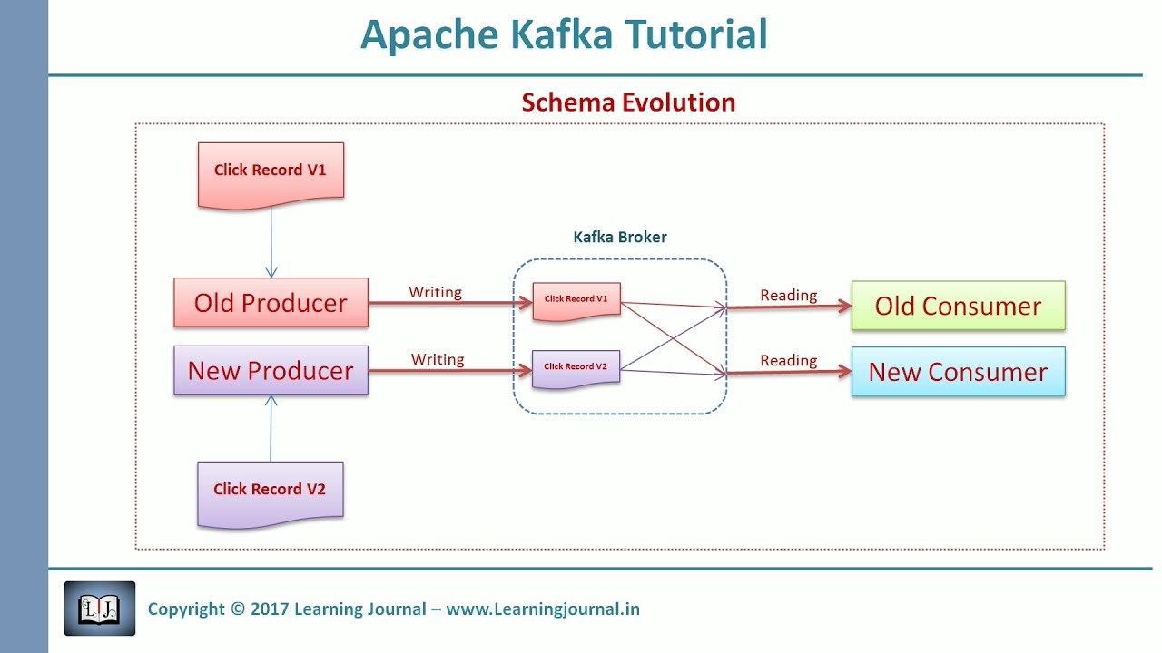 Apache Kafka Schema Evolution - Part 1 - Learning Journal