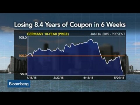 Global Bond Rout: Europe vs. World Markets