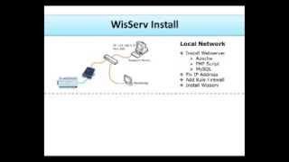 Database Server (Centralized Data Logging System)