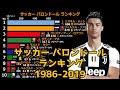 【サッカー】バロンドール トップ10 ランキング【1986年〜2019年】