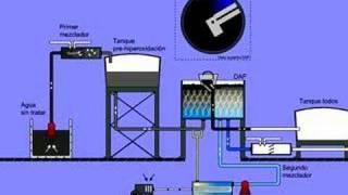 CRD Proceso tratamiento de agua