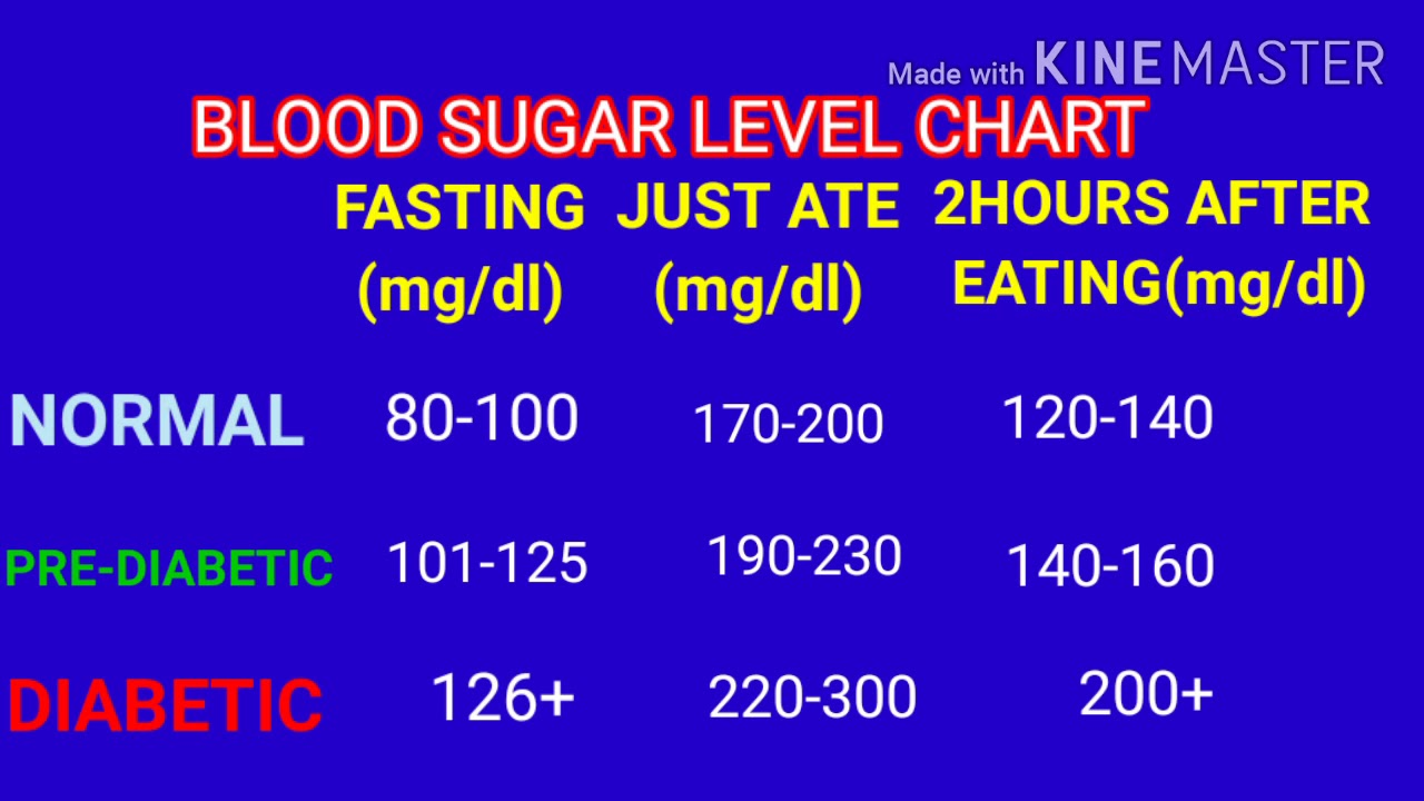 what is normal blood sugar fasting