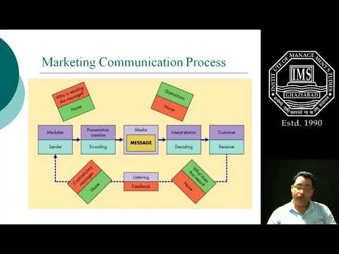 Advertising Management-  Market Communication Process